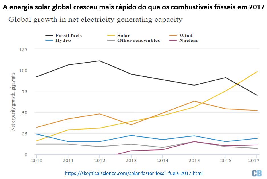 a energia solar global cresceu mais rápido do que os combustíveis fósseis em 2017