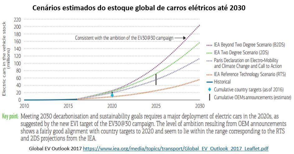 cenários estimados do estoque global de carros elétricos até 2030