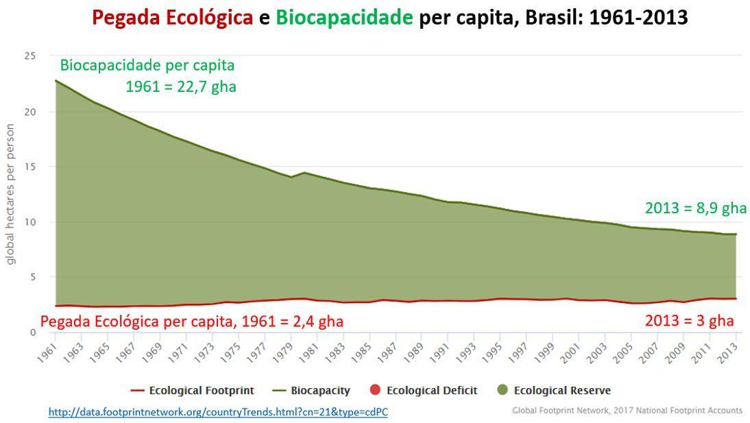 pegada ecológica e biocapacidade per capita, Brasil: 1961-2013