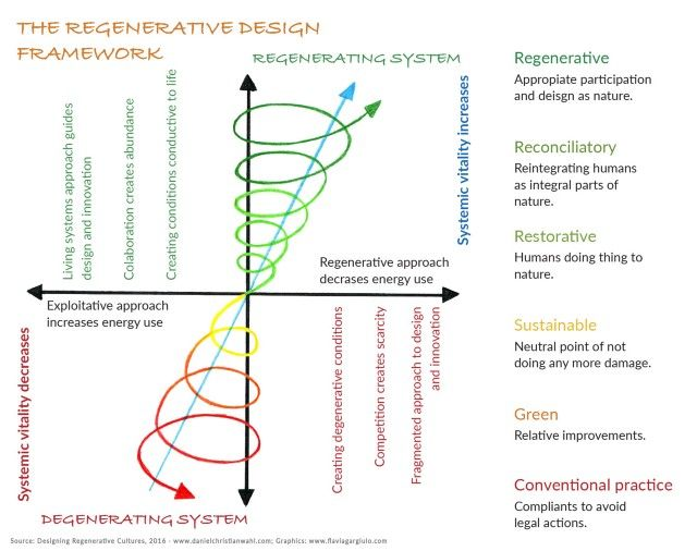 The regenerative design framework