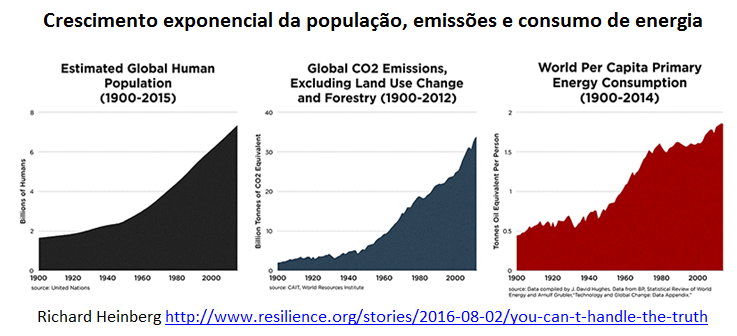 crescimento exponencial da população, emissões e consumo de energia