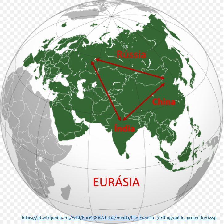 RIC / Eurásia