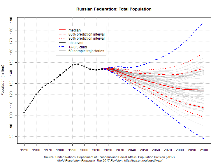 população total da Federação Russa