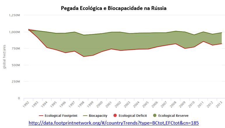 pegada ecológica e biocapacidade na Rússia