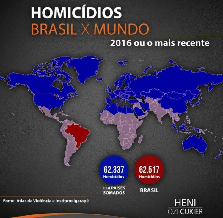 Homicídios: Brasil x Mundo