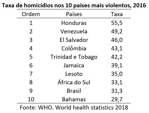 taxa de homicídios nos 10 países mais violentos, 2016