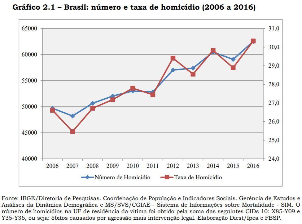 Brasil: número e taxa de homicídios (2006 a 2016)