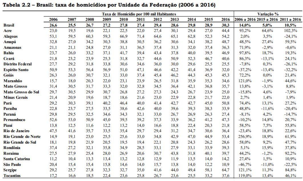 Brasil: taxa de homicídios por unidade da federação