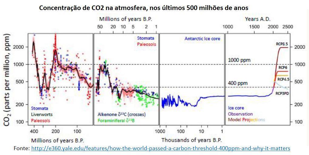 concentração de CO2 na atmosfera