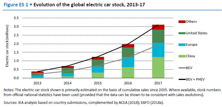 evolution of the global electric car stock, 2013-17