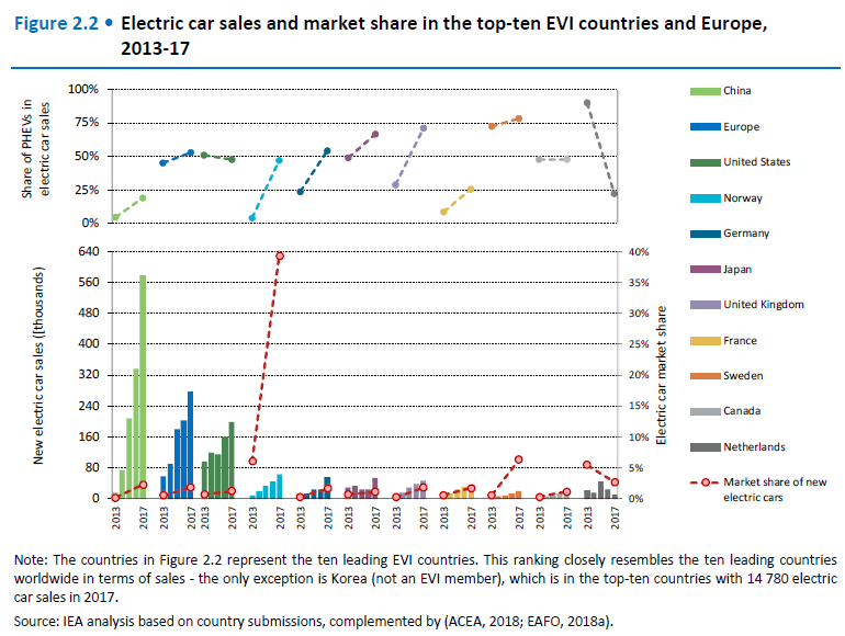 electric car sales and market share