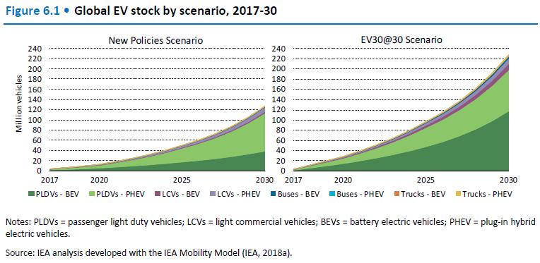 blobal EV stock by scenario, 2017-30