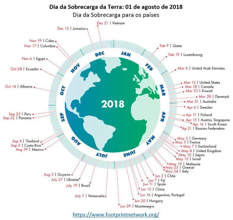 Dia da Sobrecarga da Terra (Earth Overshoot Day): 01 de agosto de 2018