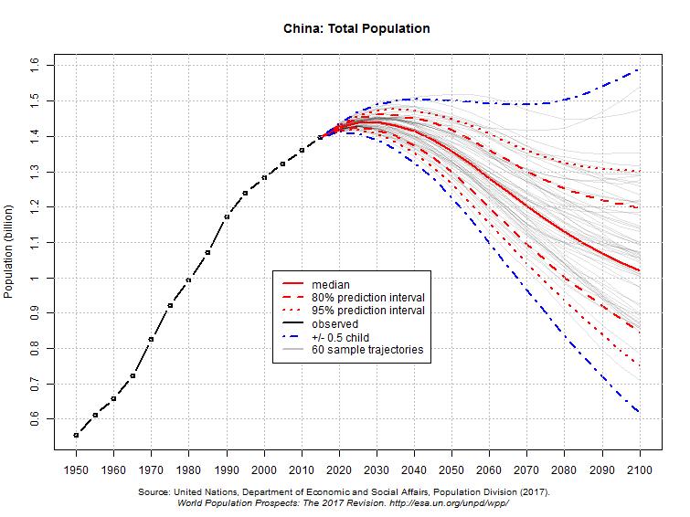 Cenários da população total da China