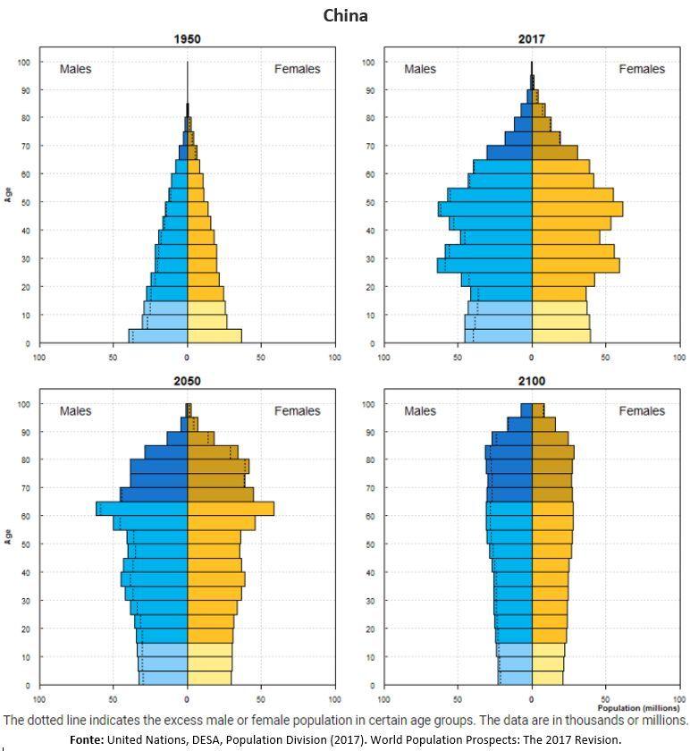 pirâmides populacionais da China