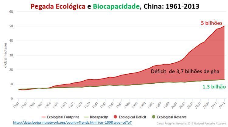 pegada ecológica e biocapacidade, China: 1961-2013