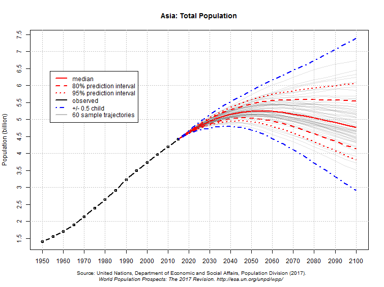 Asia: total population
