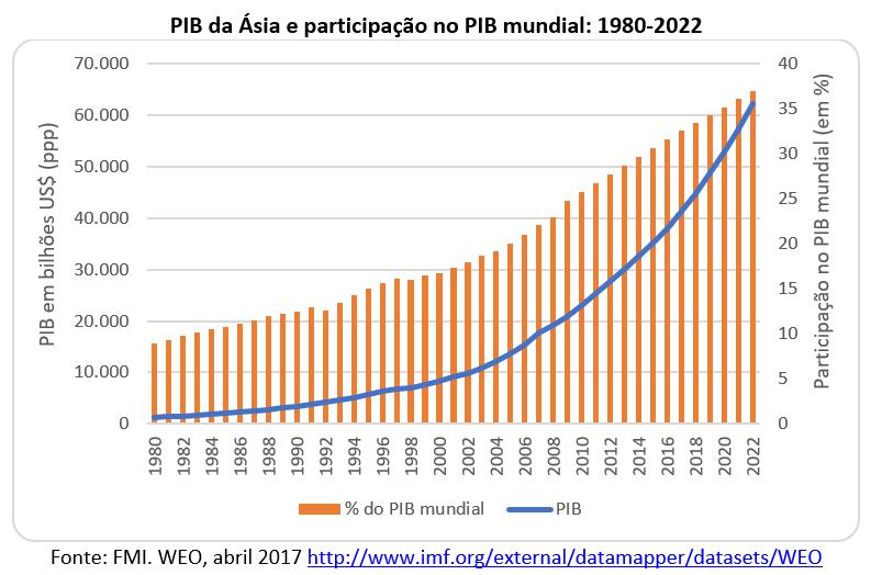 PIB da Ásia e participação no PIB mundial: 1980-2022