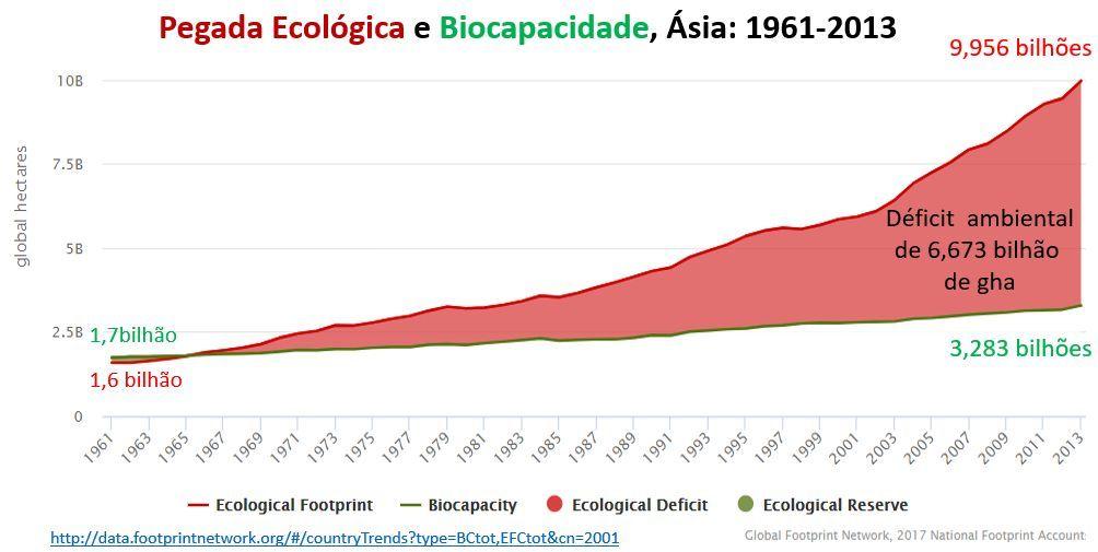 pegada ecológica e biocapacidade, Ásia: 1961-2013