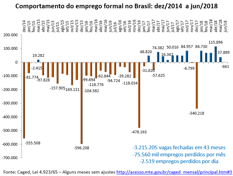 comportamento do emprego formal no Brasil: dez/2014 a jun/2018