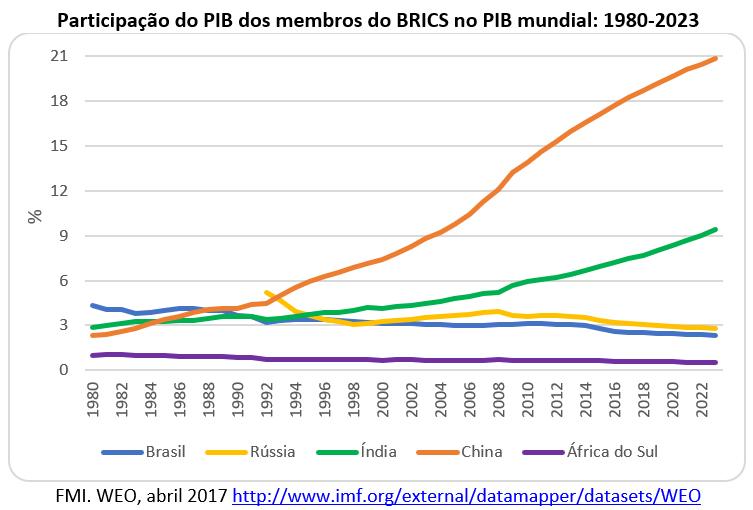 participação do PIB dos membros do BRICS no PIB mundial