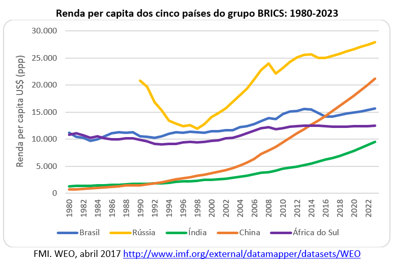 renda per capita dos cinco países do grupo BRICS