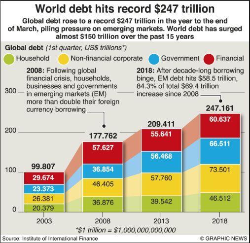 world debt