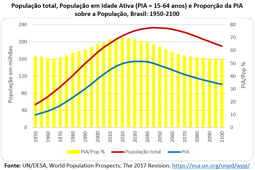 O gráfico 1, com estimativas da Divisão de População da ONU (revisão 2017), mostra a dinâmica da população total e da população em idade ativa (PIA) – assim com a percentagem da PIA sobre a população total, para o período 1950 a 2100 no Brasil