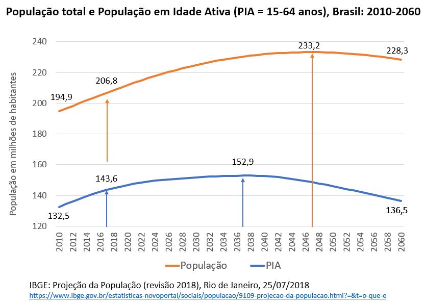 O gráfico 3 mostra alguns marcos da dinâmica demográfica do país. Entre 2010 e 2017, a População em Idade Ativa (PIA) passou de 132,5 milhões de pessoas para 143,6 milhões, enquanto, no mesmo período, a população total passou de 194,9 milhões para 206,8 milhões
