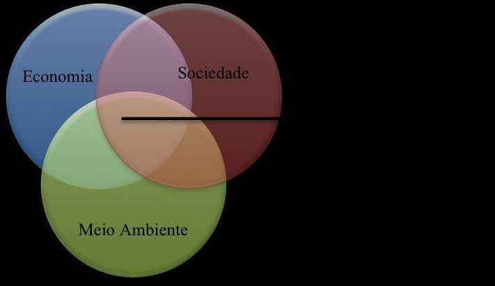 Figura 1 – O Tripé da Sustentabilidade.