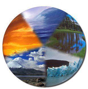 Figura 2 – Representação de alguns Recursos Naturais Planetários.
