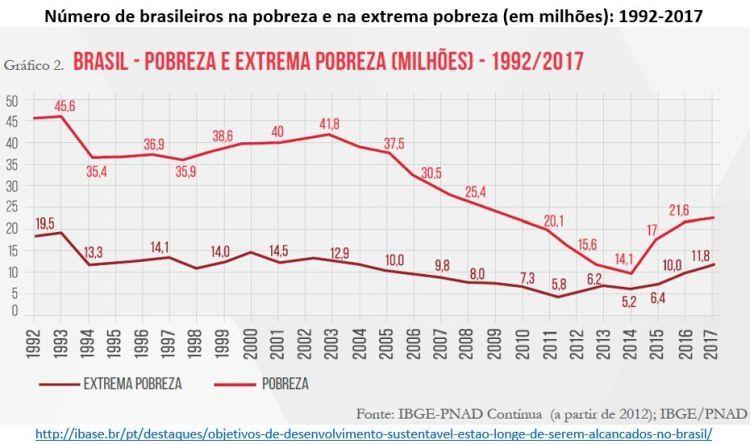 Resultado de imagem para pobreza no brasil