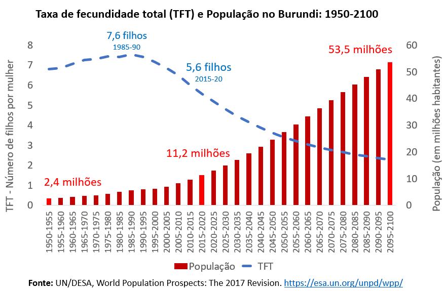 taxa de fecundidade total e população no Burundi