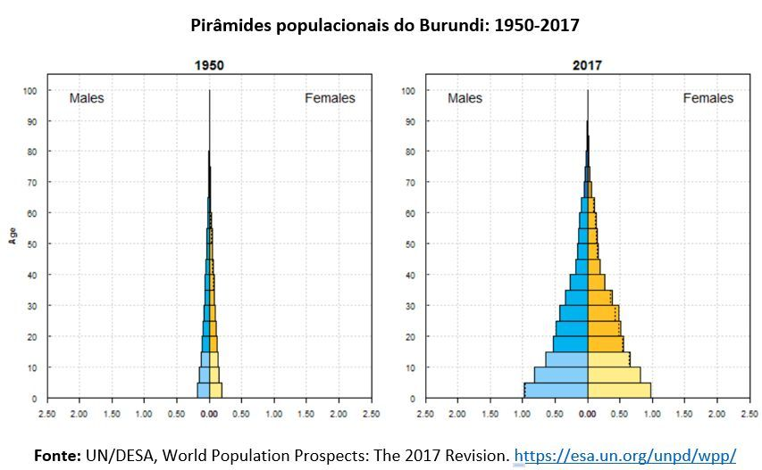 pirâmides populacionais do Burundi