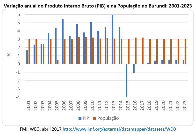 variação anual do PIB e da População no Burundi