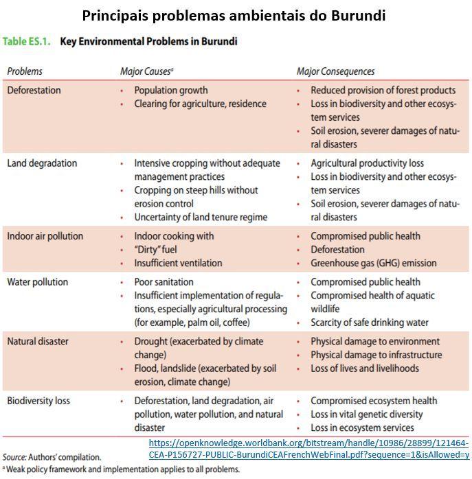 principais problemas ambientais do Burundi