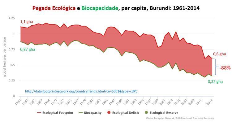 pegada ecológica e biocapacidade, per capita, Burundi