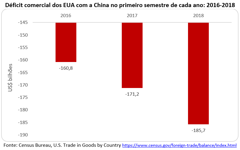 déficit comercial dos EUA com a China