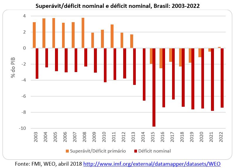 superavit/deficit nominal: Brasil