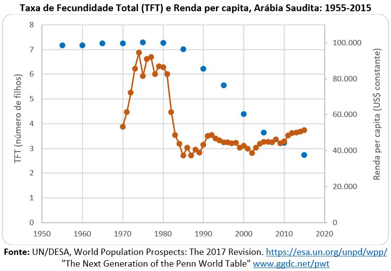 taxa de fecundidade total e renda per capita: Arábia Saudita
