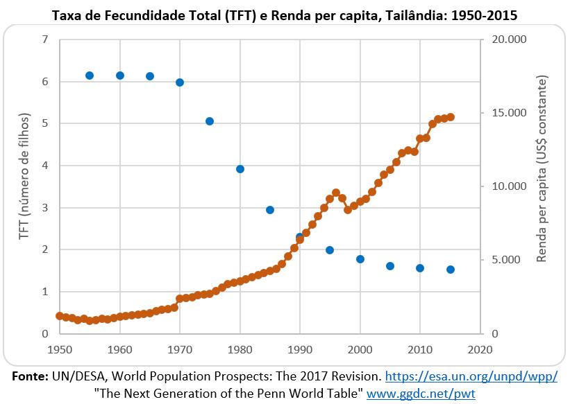 taxa de fecundidade total e renda per capita: Tailândia