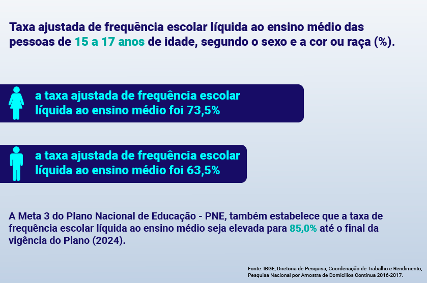 certificado do ensino medio,nem metade da população adulta alcança o Ensino Médio,ensino médio,ensino médio no Brasil