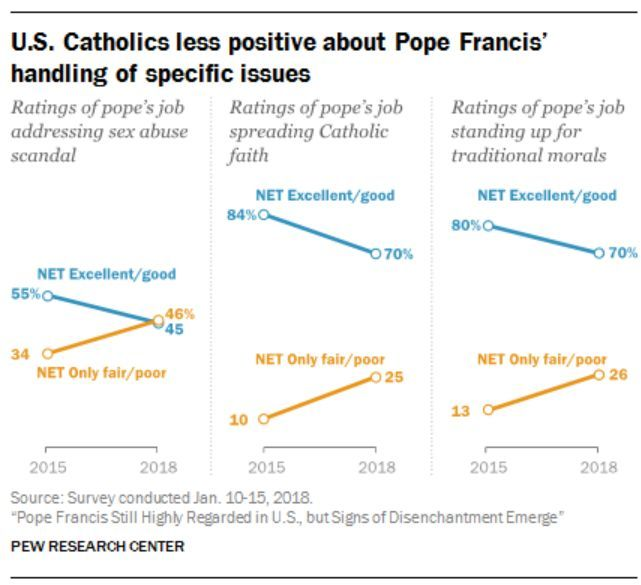 a popularidade do Papa Francisco está em queda, conforme mostram diversas pesquisas