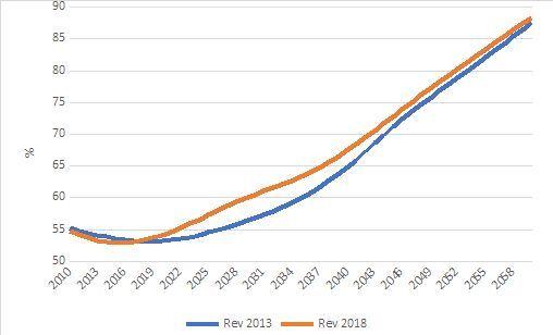 Razão de dependência no Brasil, segundo as projeções do IBGE: 2010-2060