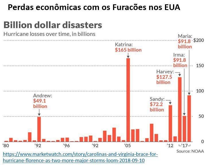 perdas econômicas com os furacões nos EUA
