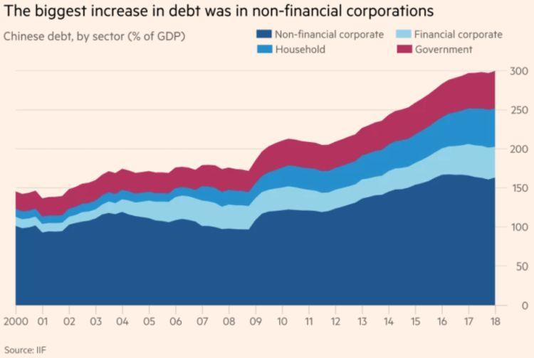 De 2009 a 2018 a dívida bruta chinesa quase que dobrou como proporção do PIB, chegando na casa de 300%, conforme mostra o gráfico acima