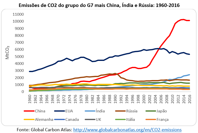 emissões de CO2 do grupo do G7 mais China, Índia e Rússia