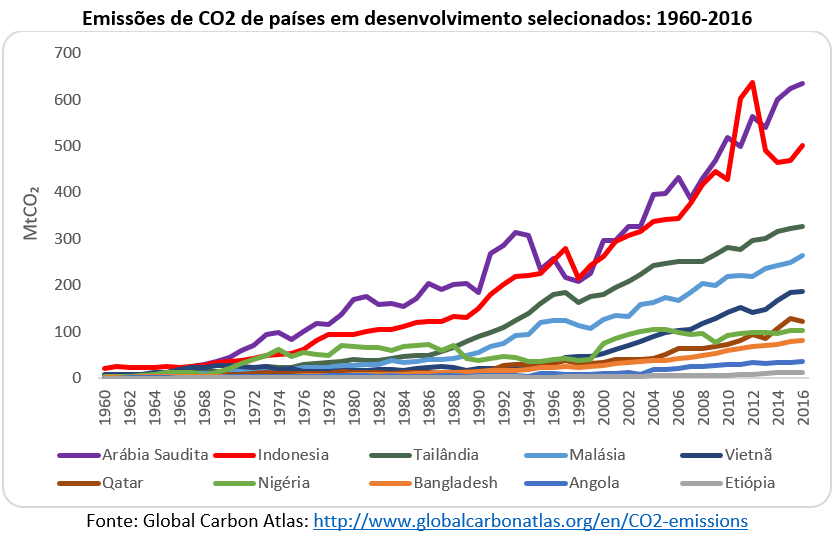 emissões de CO2 de países em desenvolvimento selecionados