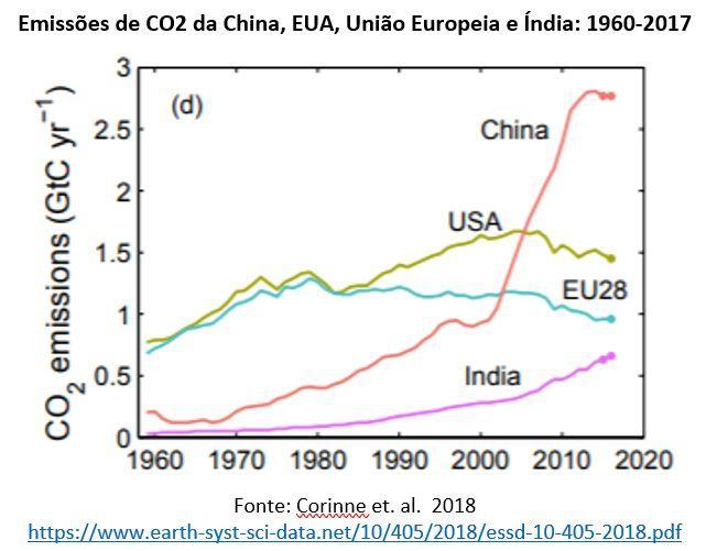 emissões de CO2 da China, EUA, União Europeia e Índia