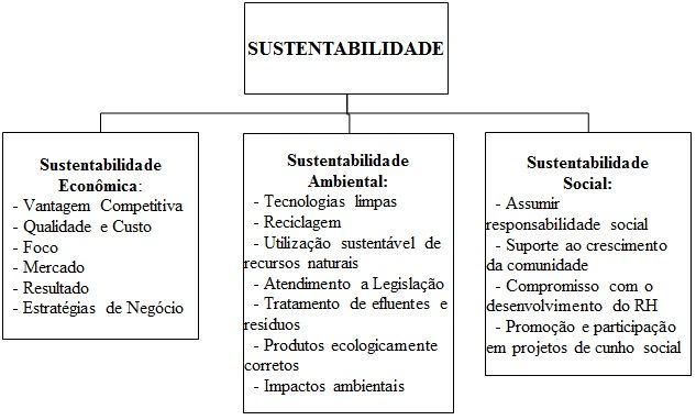 Modelo de Desenvolvimento Sustentável